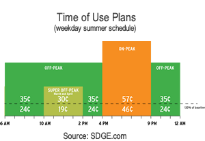 SDGE Time of Use Plan Rates
